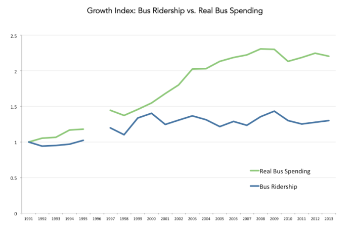 ridership-spending-index